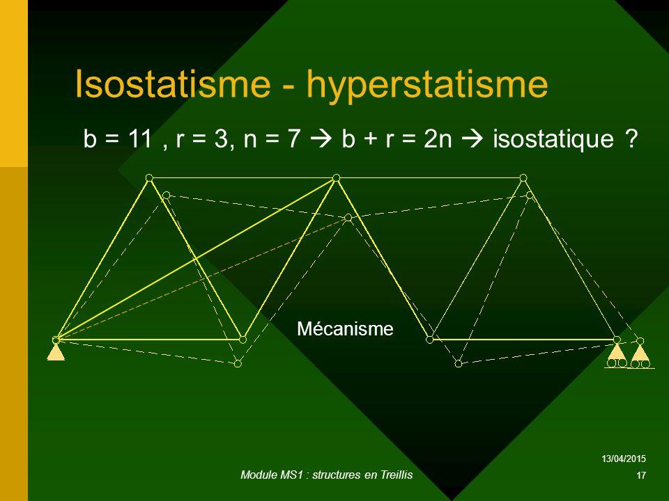 Isostatisme - hyperstatisme