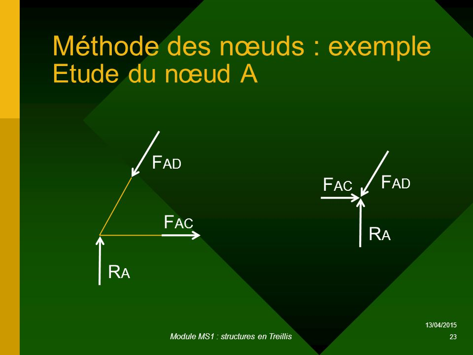 Méthode des nœuds : exemple Etude du nœud A