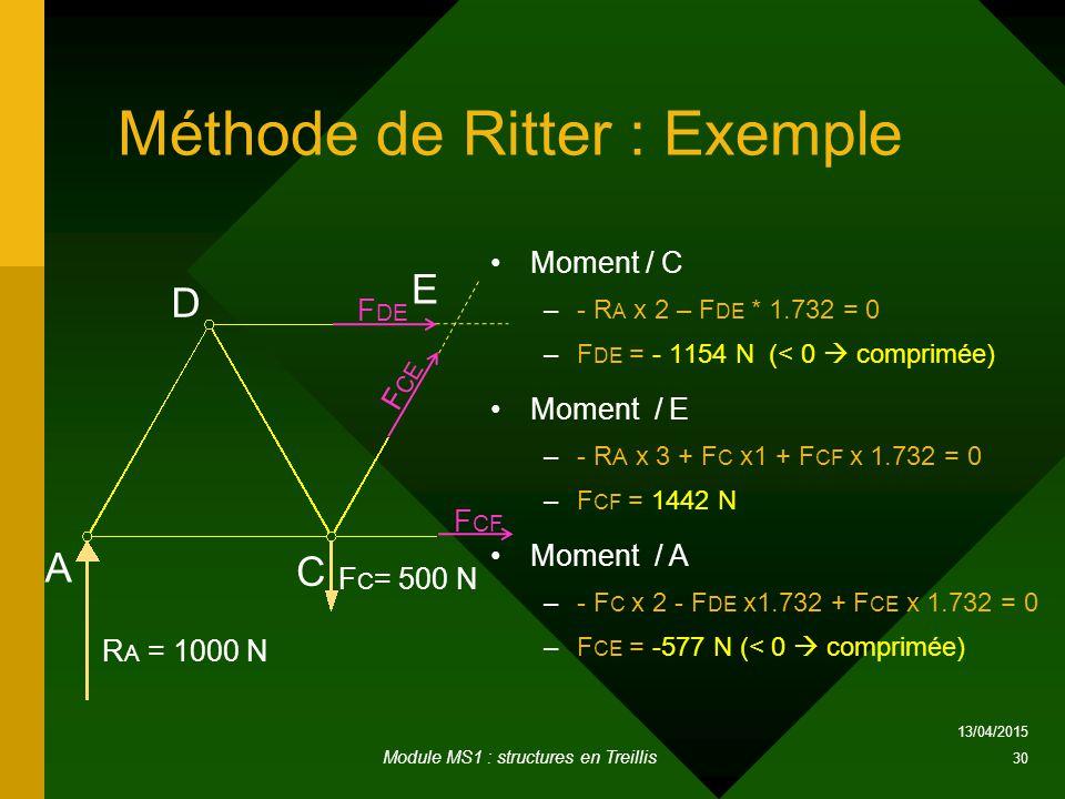 Méthode de Ritter : Exemple