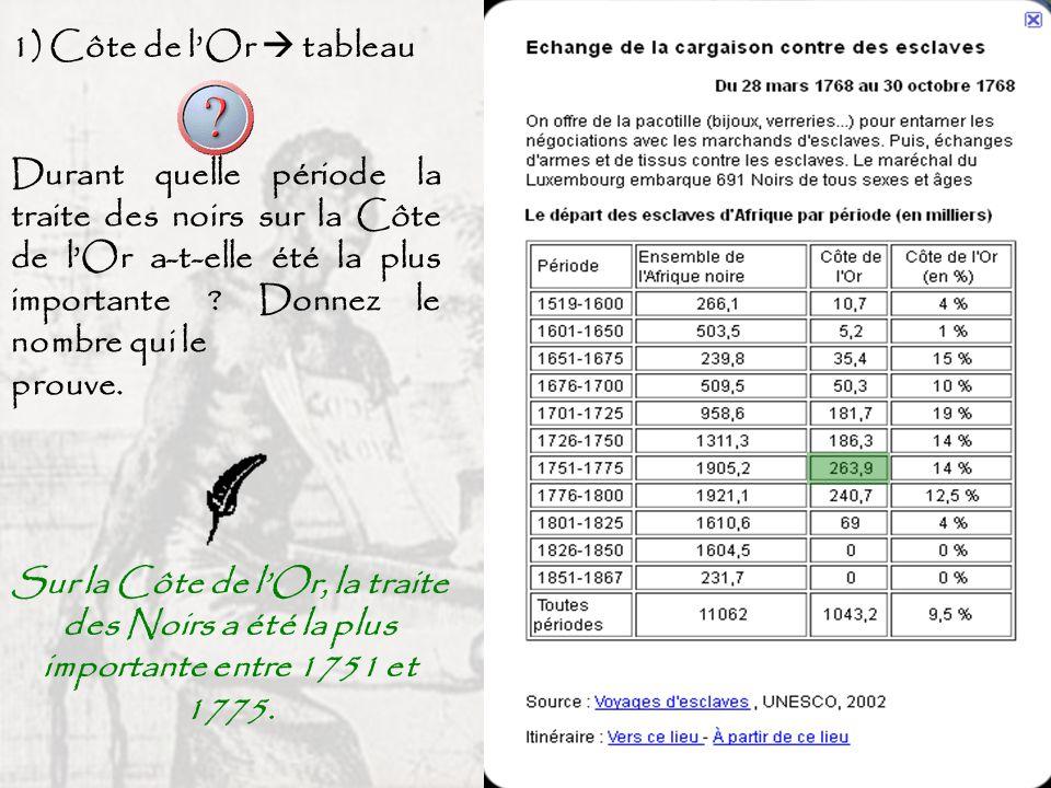 1) Côte de l'Or  tableau Durant quelle période la traite des noirs sur la Côte de l'Or a-t-elle été la plus importante Donnez le nombre qui le.