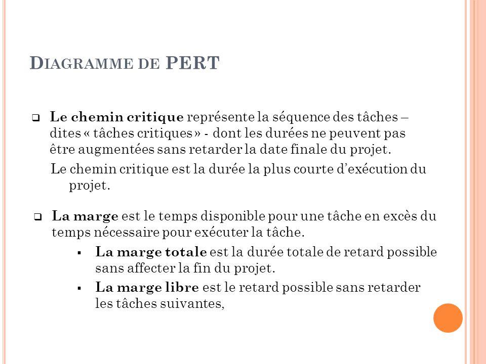 Gestion de projet planification ppt video online tlcharger diagramme de pert ccuart Images
