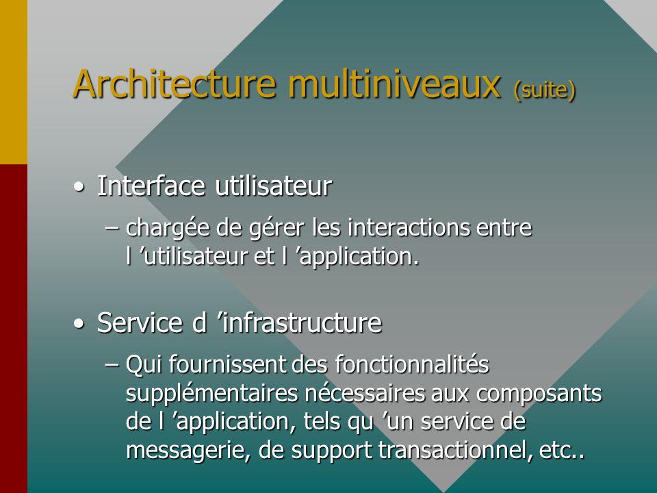 Architecture j2ee gfgfgfggf khin chhoung lao cnam ppt for L architecture d un systeme de messagerie