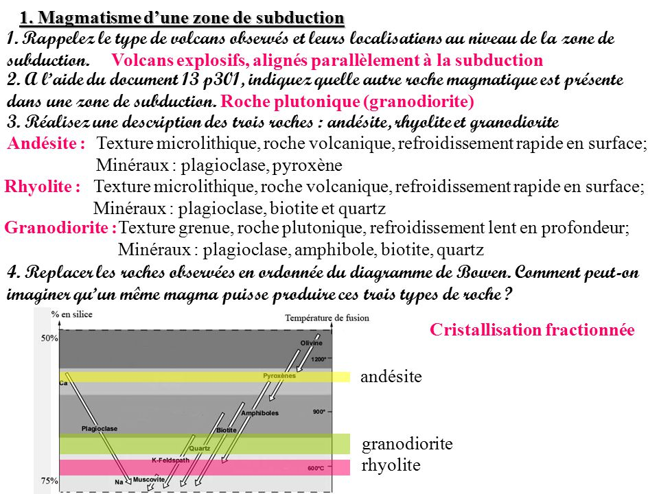 1. Magmatisme d'une zone de subduction