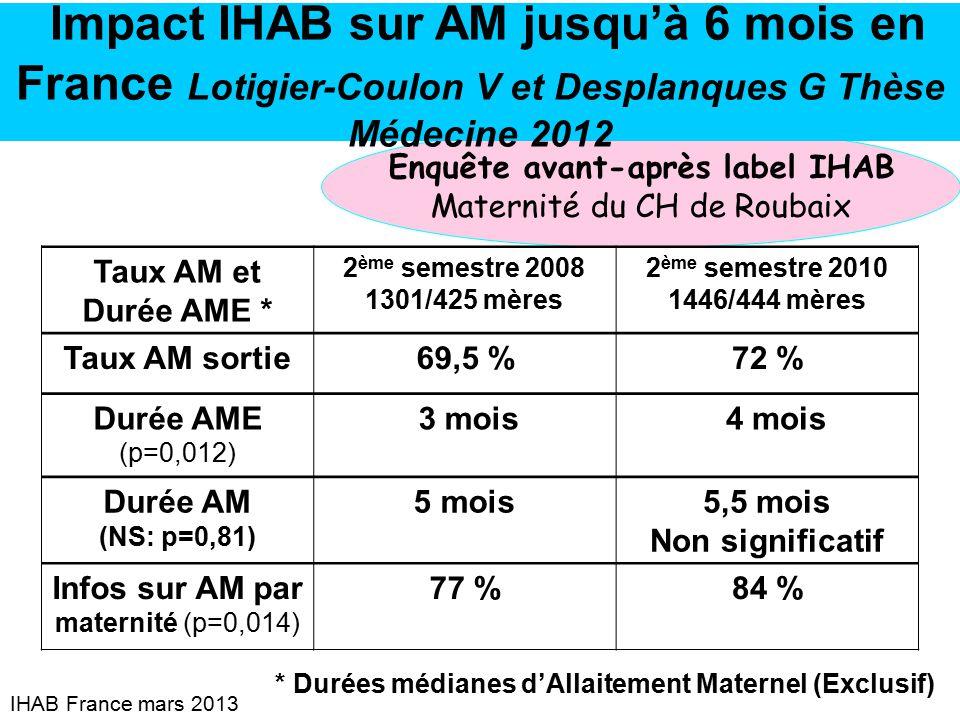 Association ihab france ppt t l charger - Duree du retour de couche sans allaitement ...
