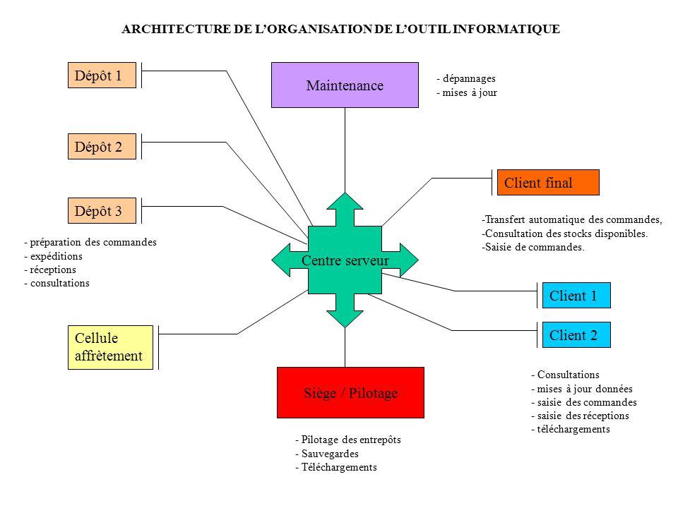 ARCHITECTURE DE L'ORGANISATION DE L'OUTIL INFORMATIQUE