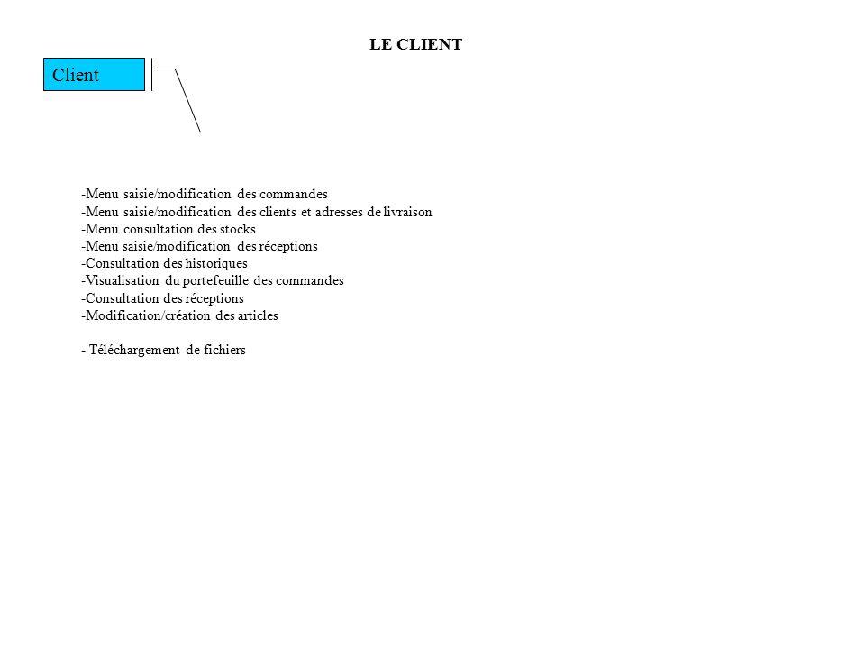 Client LE CLIENT -Menu saisie/modification des commandes