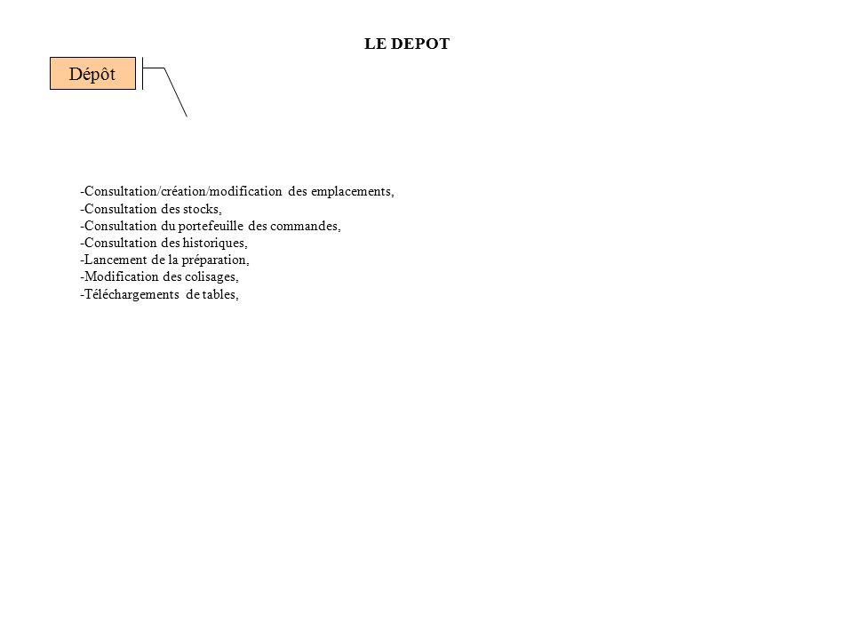 Dépôt LE DEPOT -Consultation/création/modification des emplacements,