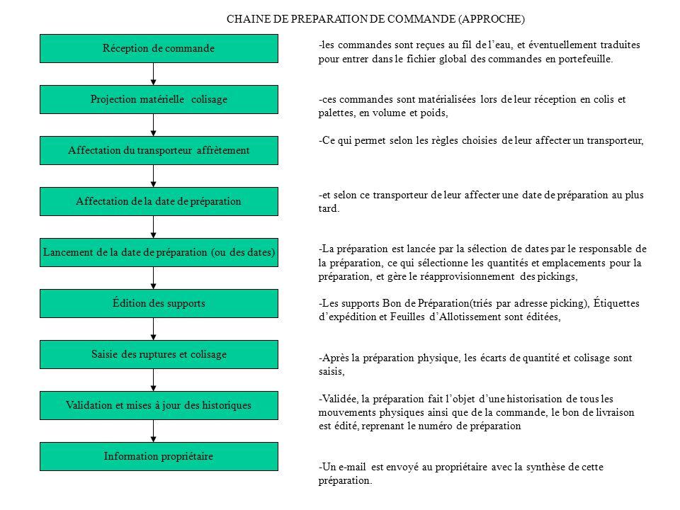 CHAINE DE PREPARATION DE COMMANDE (APPROCHE)
