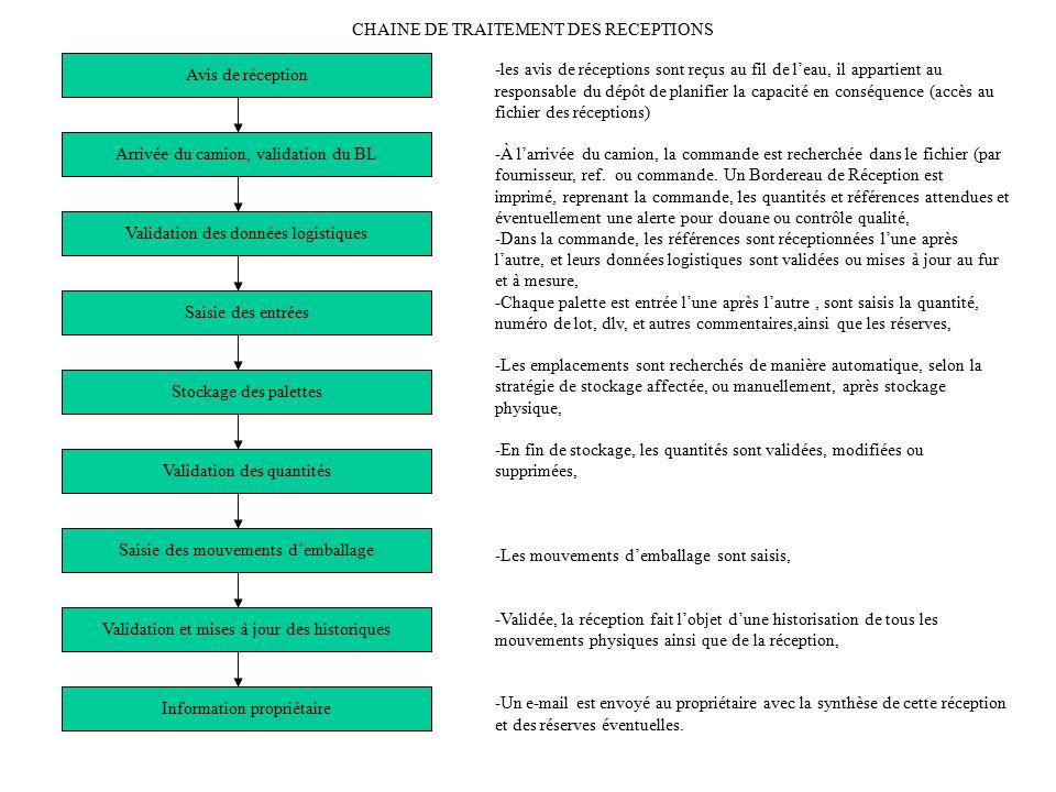 CHAINE DE TRAITEMENT DES RECEPTIONS