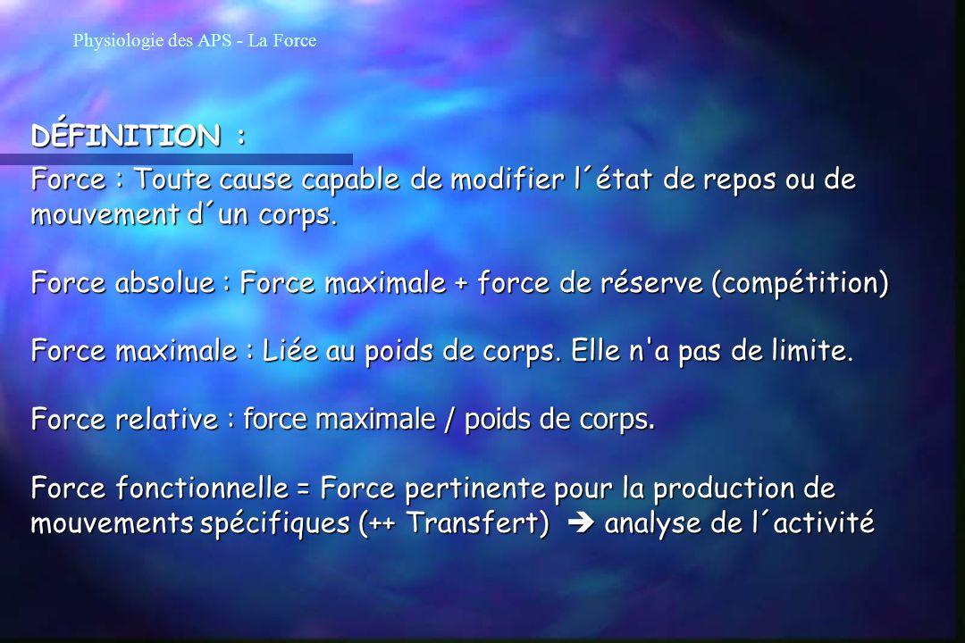 Force absolue : Force maximale + force de réserve (compétition)