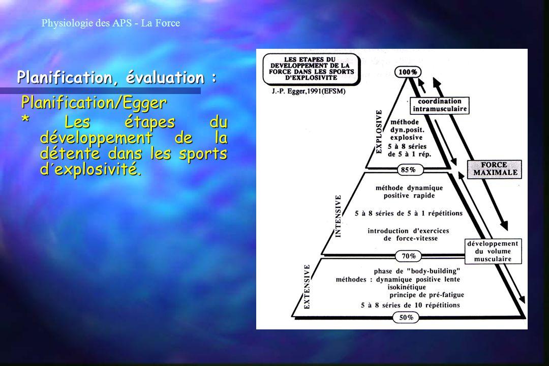 Planification, évaluation :