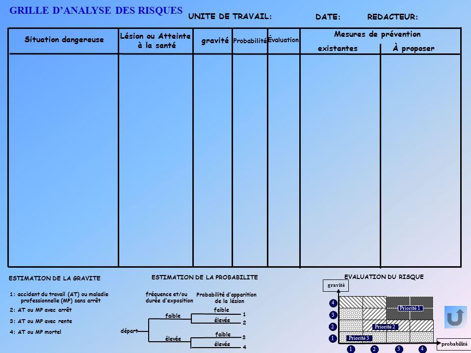 Evaluation du risque ppt t l charger - Grille d evaluation des risques professionnels ...