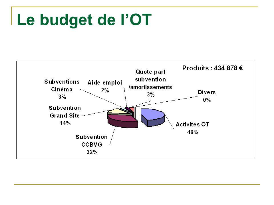 Le budget de l'OT