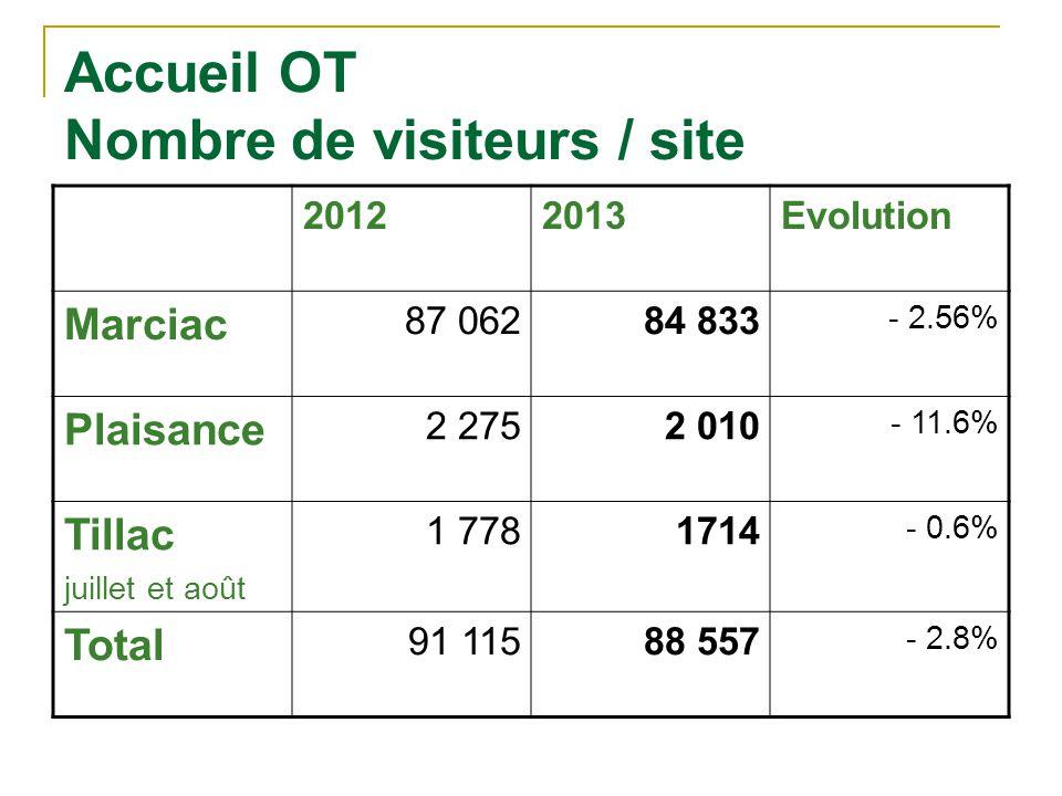 Accueil OT Nombre de visiteurs / site
