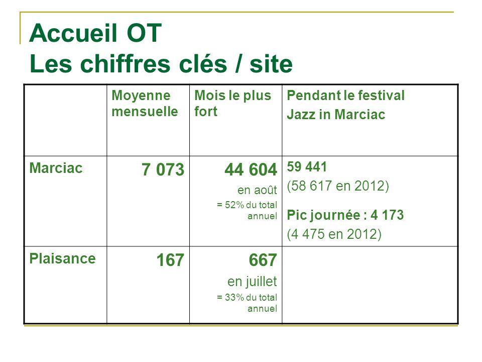 Accueil OT Les chiffres clés / site