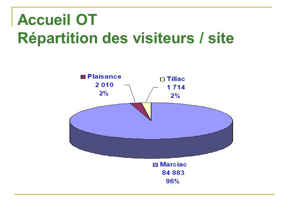Accueil OT Répartition des visiteurs / site