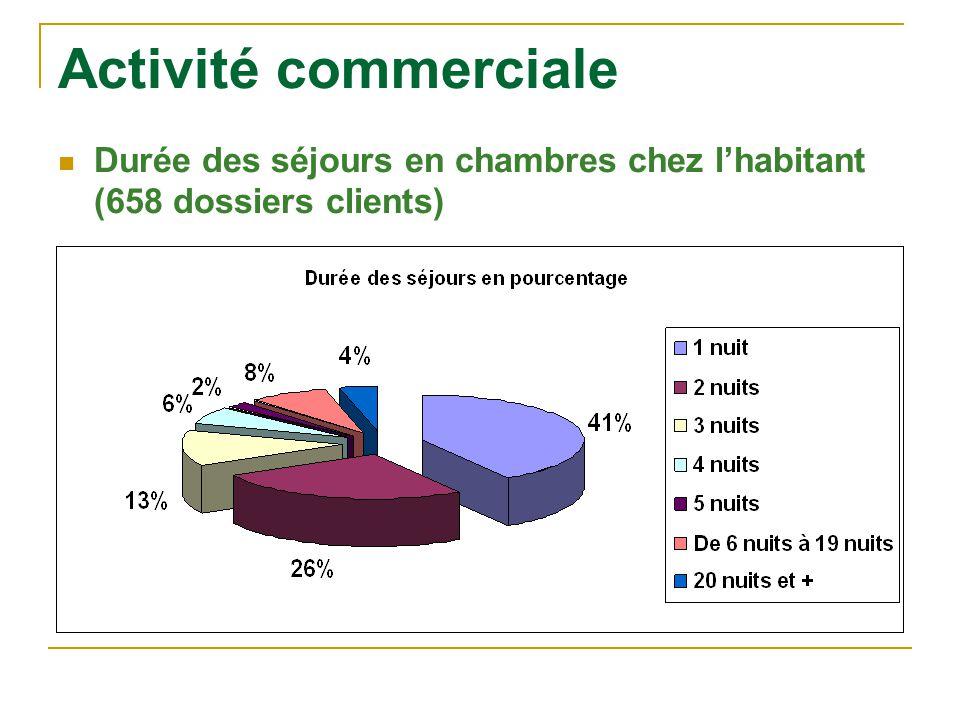 Activité commerciale Durée des séjours en chambres chez l'habitant (658 dossiers clients)