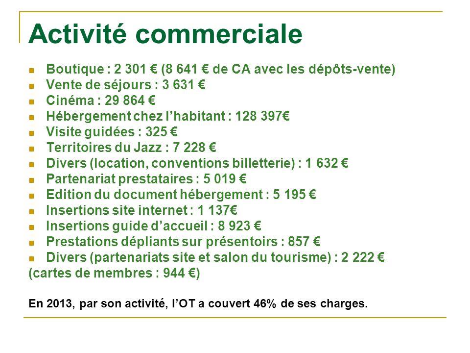 Activité commerciale Boutique : 2 301 € (8 641 € de CA avec les dépôts-vente) Vente de séjours : 3 631 €