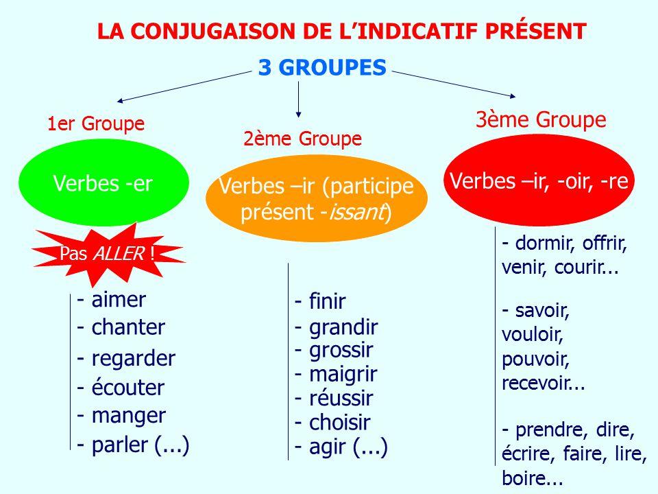 LA CONJUGAISON DE L'INDICATIF PRÉSENT