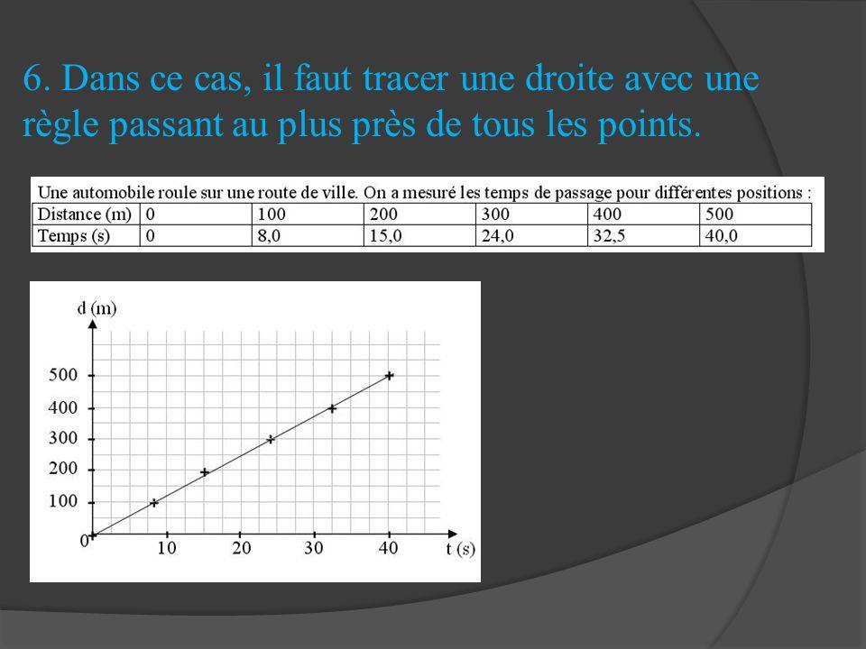 6. Dans ce cas, il faut tracer une droite avec une règle passant au plus près de tous les points.