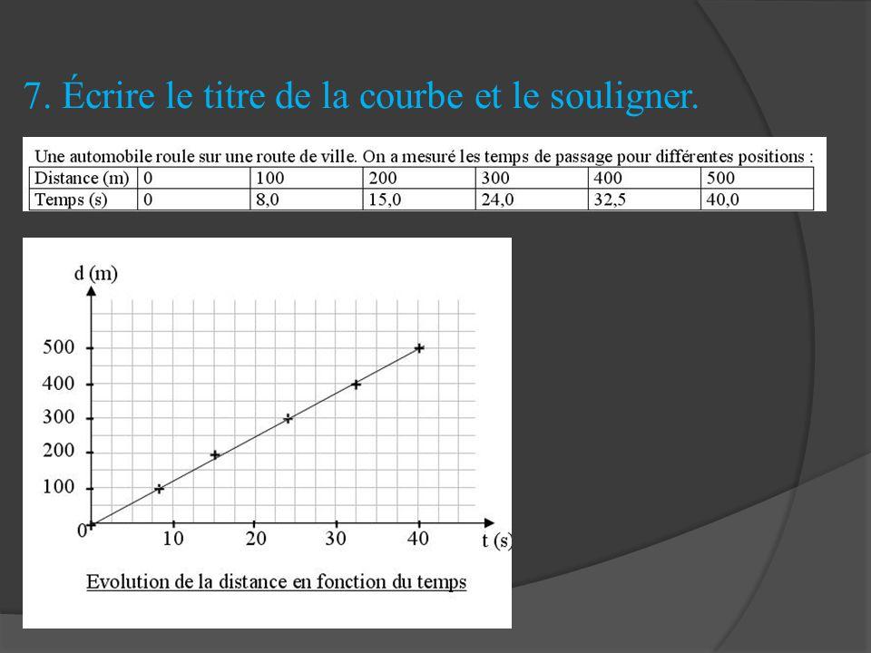 7. Écrire le titre de la courbe et le souligner.
