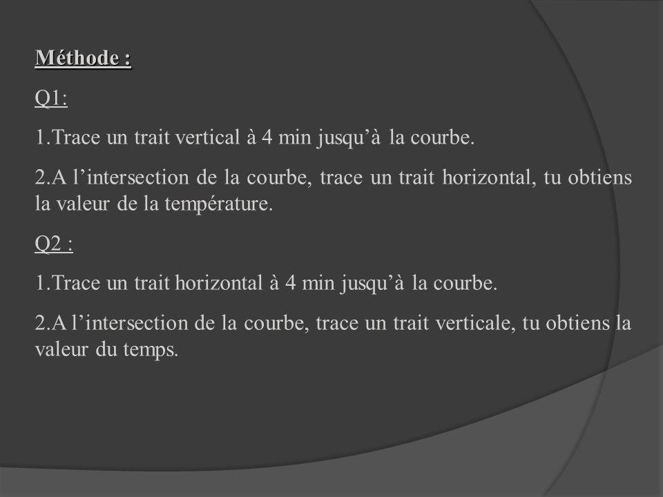 Méthode : Q1: Trace un trait vertical à 4 min jusqu'à la courbe.