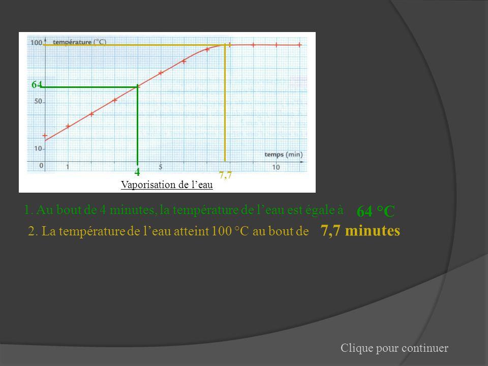 Vaporisation de l'eau 64. 4. 7,7. 1. Au bout de 4 minutes, la température de l'eau est égale à. 64 °C.