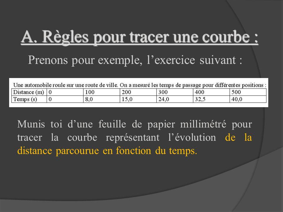 A. Règles pour tracer une courbe :