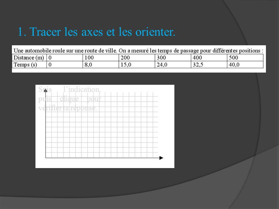1. Tracer les axes et les orienter.