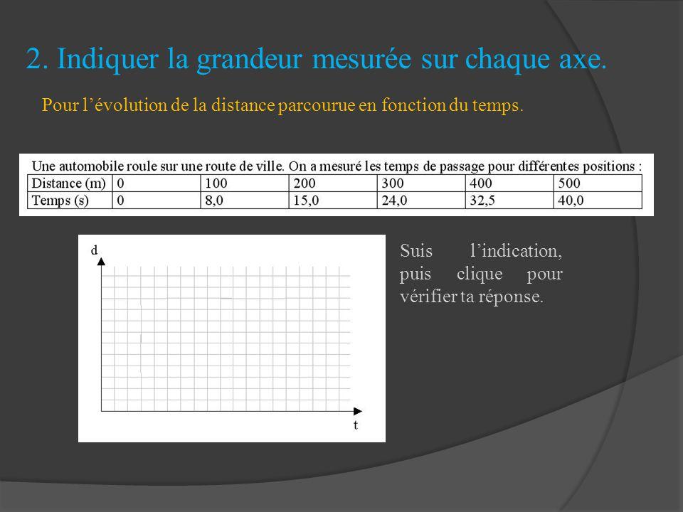 2. Indiquer la grandeur mesurée sur chaque axe.