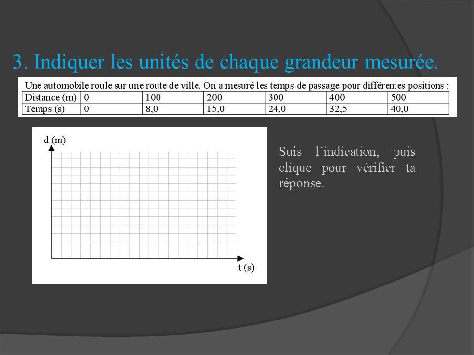 3. Indiquer les unités de chaque grandeur mesurée.