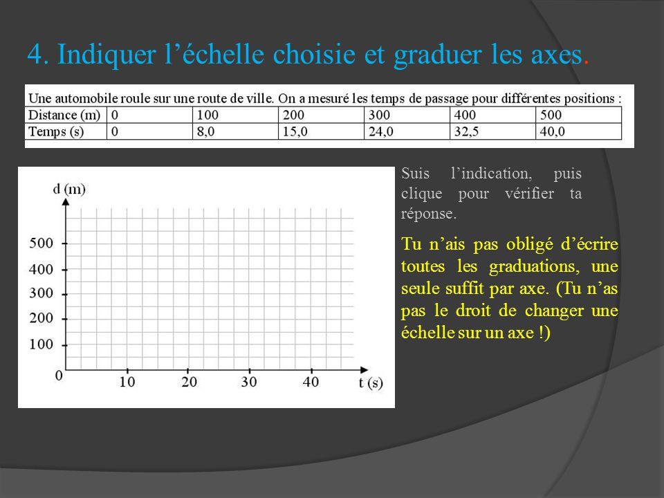 4. Indiquer l'échelle choisie et graduer les axes.