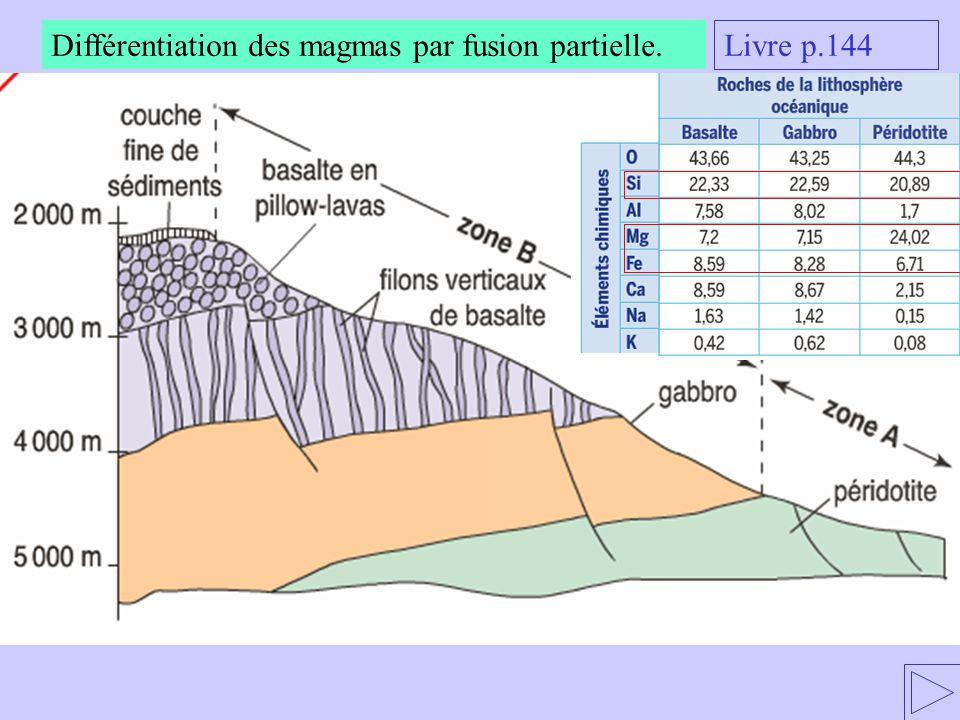 Différentiation des magmas par fusion partielle.