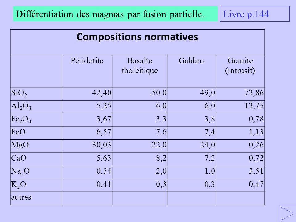 Compositions normatives