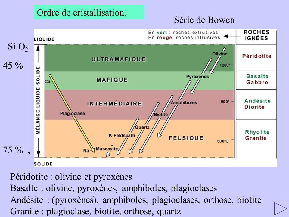 Ordre de cristallisation.