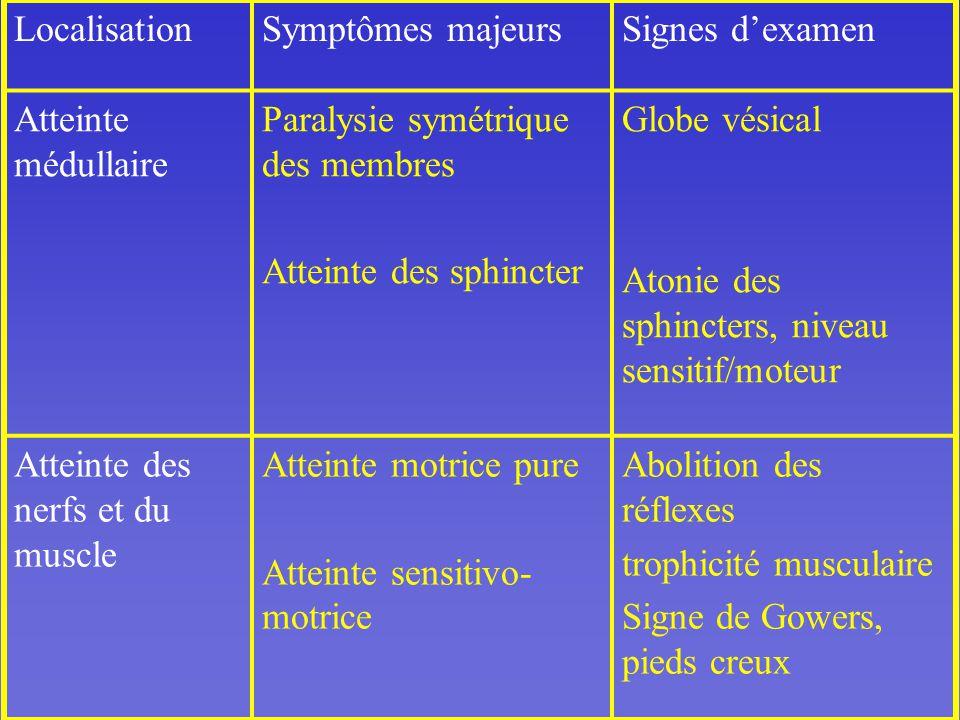 Localisation Symptômes majeurs. Signes d'examen. Atteinte médullaire. Paralysie symétrique des membres.