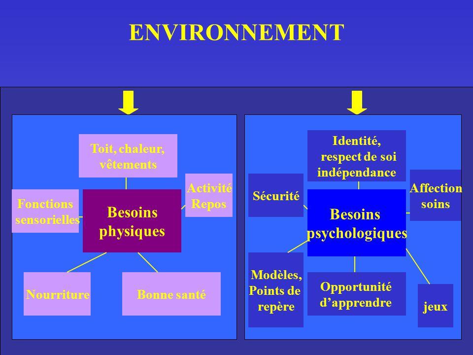 ENVIRONNEMENT Besoins Besoins physiques psychologiques Identité,