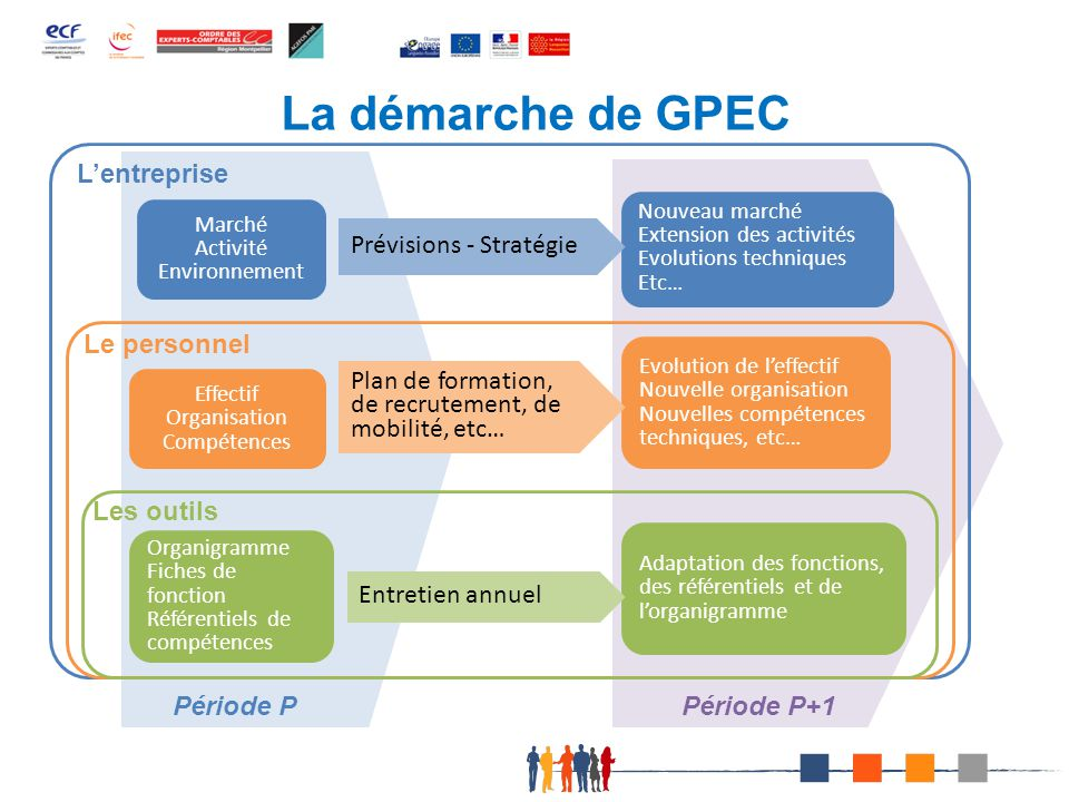 La démarche de GPEC L'entreprise Le personnel Les outils Période P