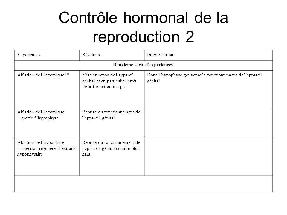 Contrôle hormonal de la reproduction 2