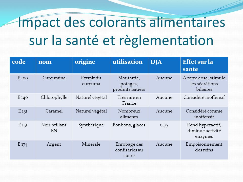 Super Les colorants alimentaires - ppt video online télécharger UQ81