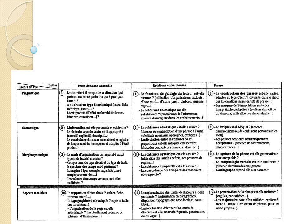 La réécriture, le rapport à l'erreur, l'évaluation critériée.