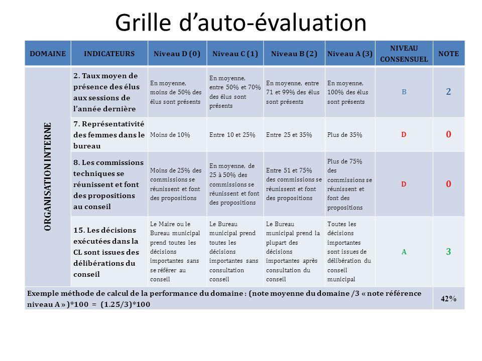 D marche d auto valuation des performances des cl ppt video online t l charger - Grille d auto evaluation ...