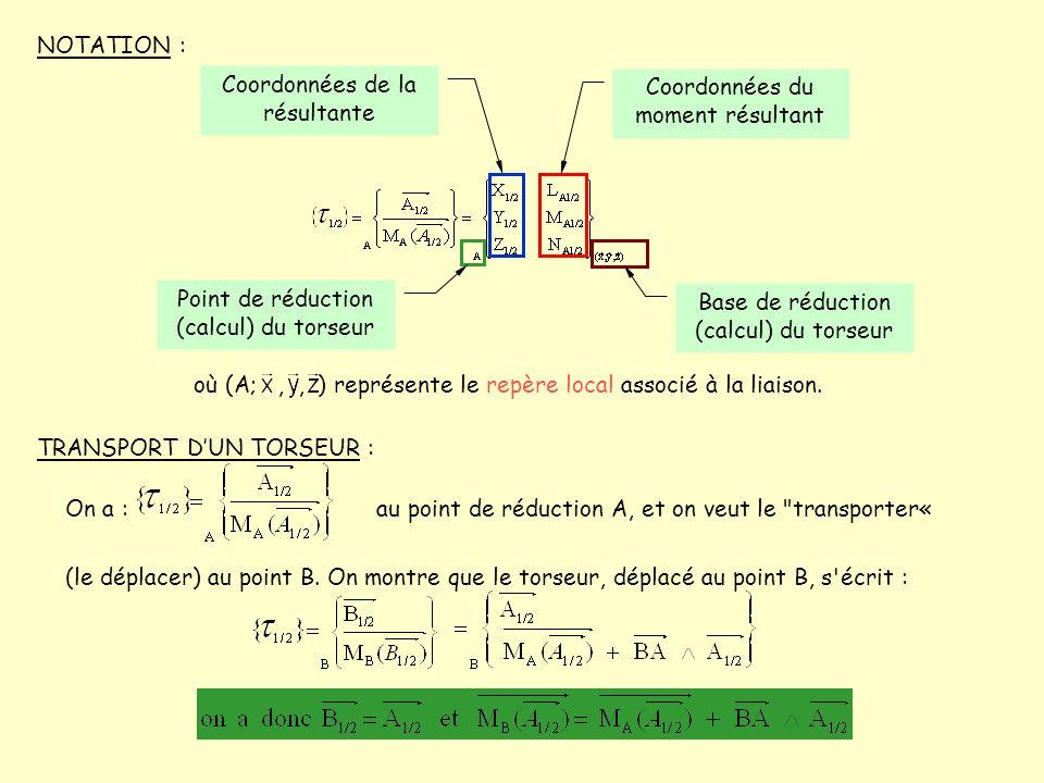 Coordonnées de la résultante Coordonnées du moment résultant
