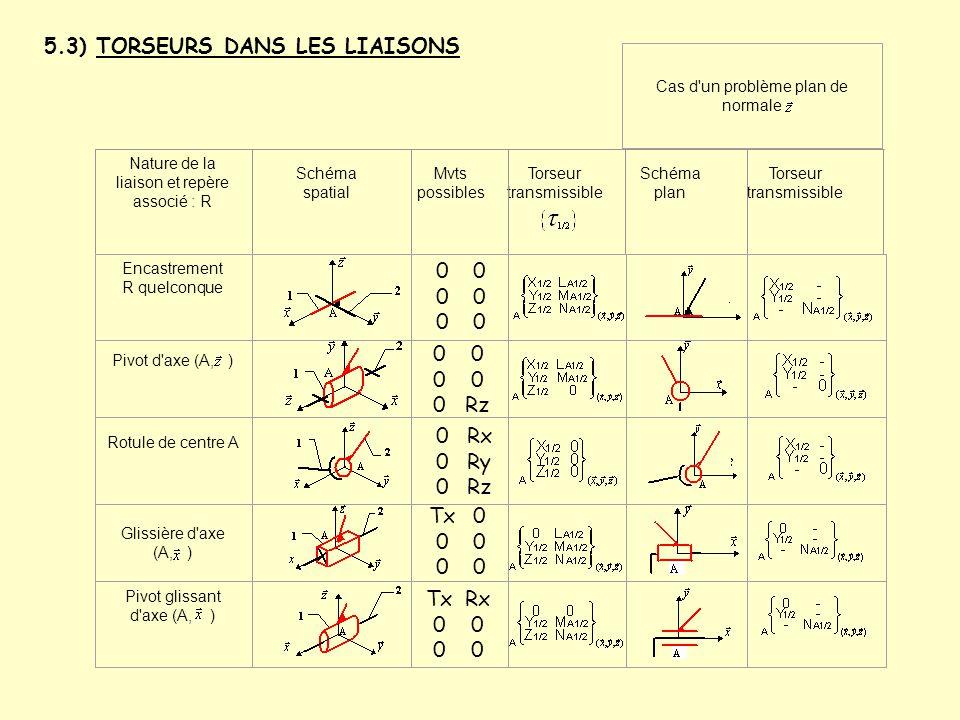 5.3) TORSEURS DANS LES LIAISONS