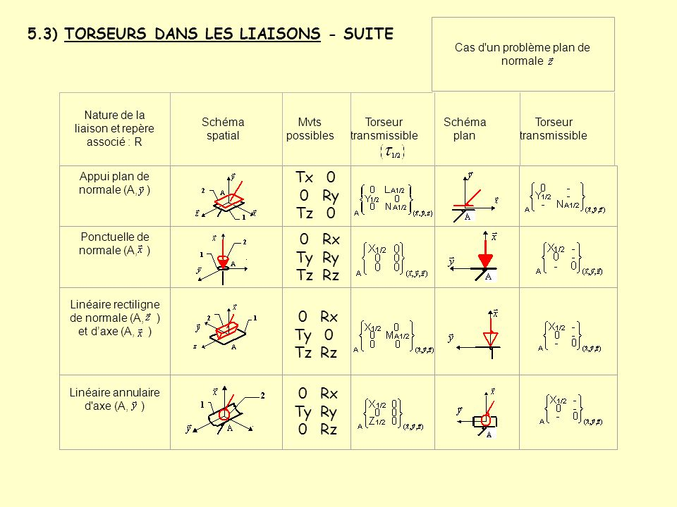 5.3) TORSEURS DANS LES LIAISONS - SUITE