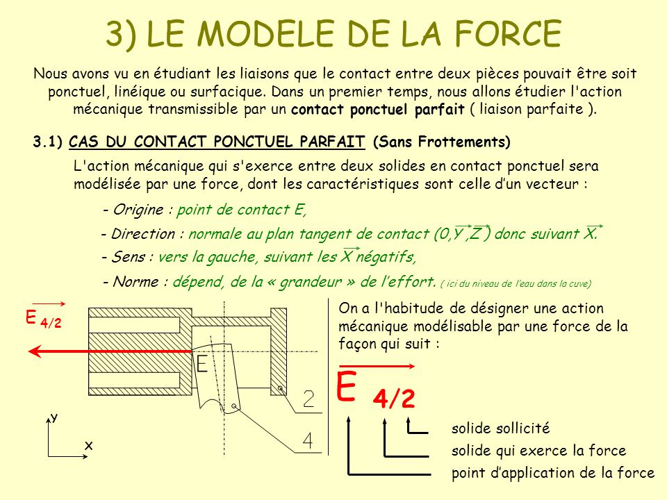 E 4/2 3) LE MODELE DE LA FORCE E 4/2