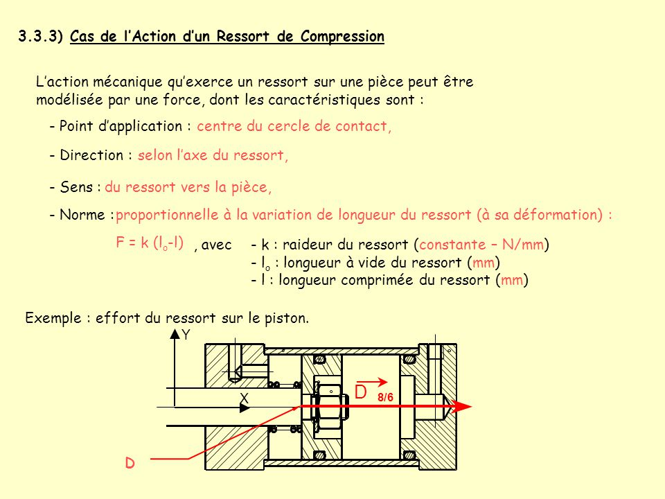 3.3.3) Cas de l'Action d'un Ressort de Compression