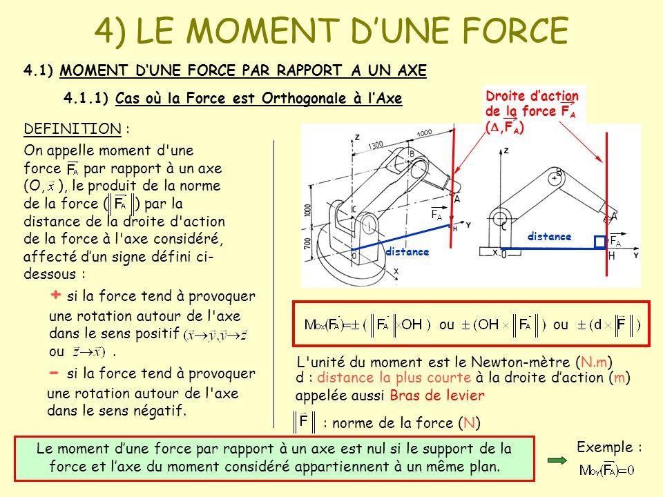 4) LE MOMENT D'UNE FORCE 4.1) MOMENT D'UNE FORCE PAR RAPPORT A UN AXE. 4.1.1) Cas où la Force est Orthogonale à l'Axe.