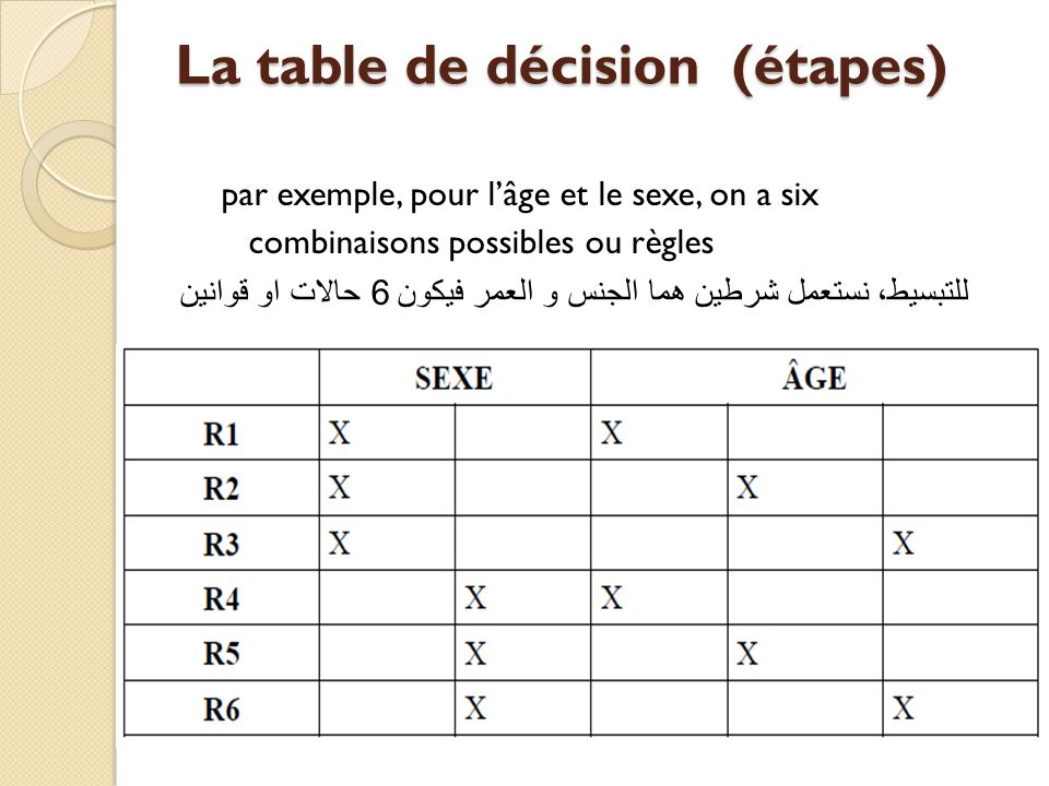 La table de décision (étapes)