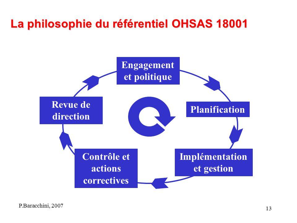 La philosophie du référentiel OHSAS 18001
